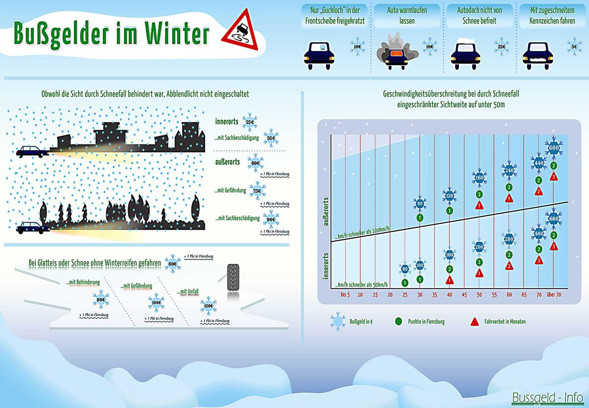 Winterreifenpflicht Deutschland 2021